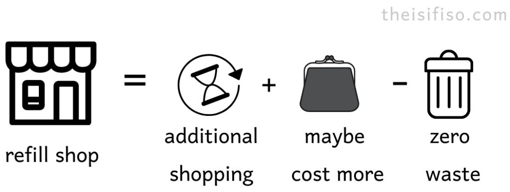 reduce package waste by buying from zero waste shop